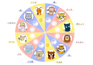 12キャラ縁グラフ